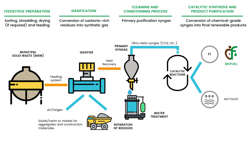 Process diagram life waste2biofuel